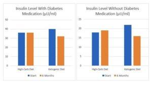 ketogene diät insulinspiegel